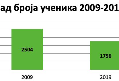 Унија сидиката просветних радника Србије у Куршумлији